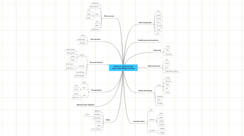 Mind Map: Services in which you have and/or want Multiple Providers