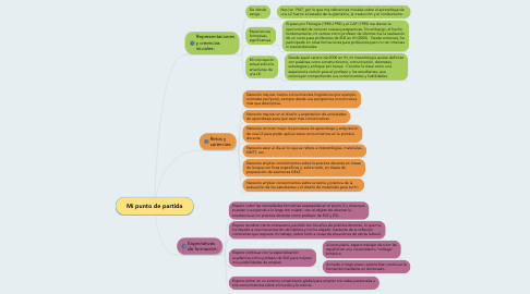 Mind Map: Mi punto de partida