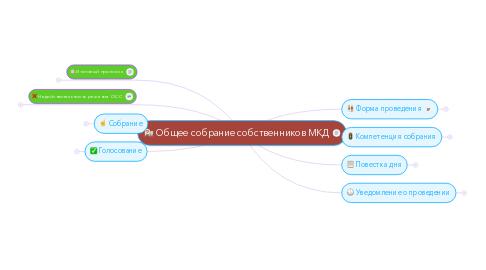 Mind Map: Общее собрание собственников МКД