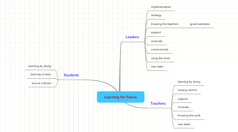 Mind Map: Learning for future