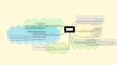 Mind Map: المسابقات