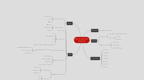 Mind Map: New UI automation framework