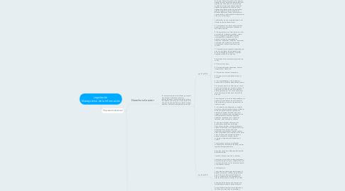 Mind Map: Legislación  Manejo ético de la Información