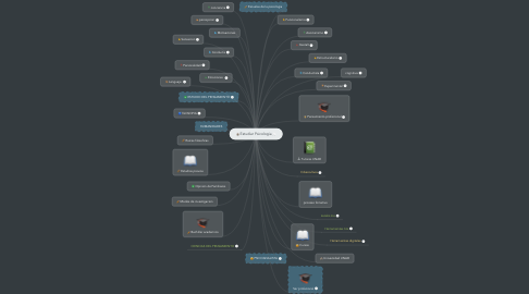 Mind Map: Estudiar Psicologia