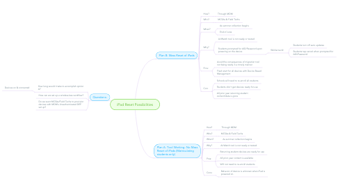 Mind Map: iPad Reset Possibilities