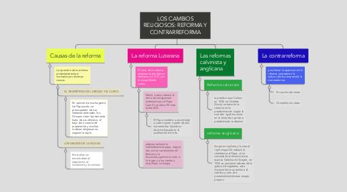 Mind Map: LOS CAMBIOS RELIGIOSOS: REFORMA Y CONTRARREFORMA