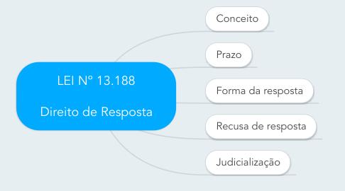 Mind Map: LEI Nº 13.188  Direito de Resposta