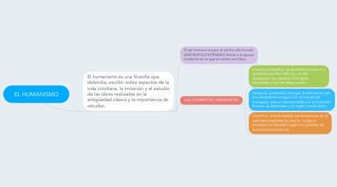 Mind Map: EL HUMANISMO