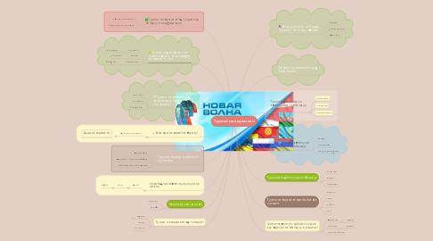Mind Map: Туризм менеджменті