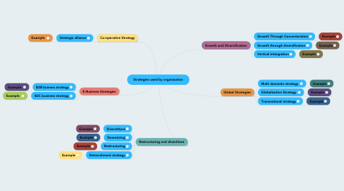 Mind Map: Strategies used by organization