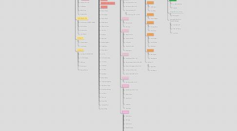 Mind Map: Italo Perez (908) 801-7377Asit. Elizabeth Ramirez (973)-309-3022