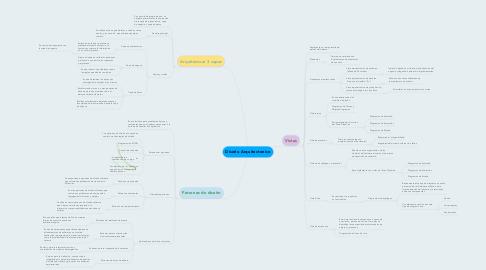 Mind Map: Diseño Arquitectonico