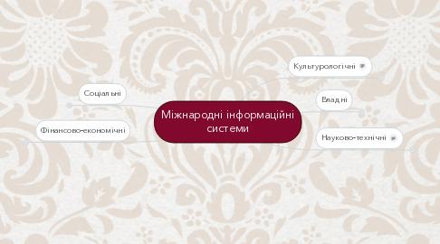 Mind Map: Міжнародні інформаційні системи