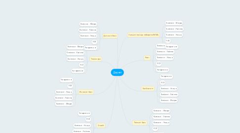 Mind Map: Директ
