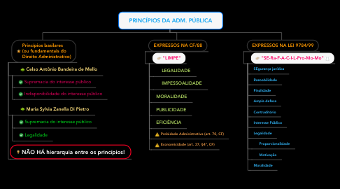 Mind Map: PRINCÍPIOS DA ADM. PÚBLICA