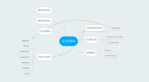 Mind Map: GUERRA