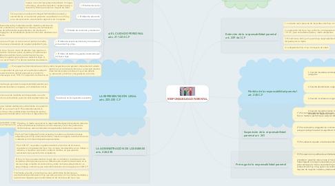 Mind Map: RESPONSABILIDAD PARENTAL