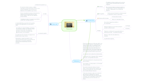 Mind Map: Televisión