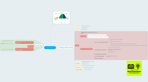 Mind Map: Crossing the chasm