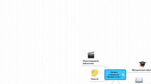 "Mind Map: Сетевое сообщество ""Профессионал"""