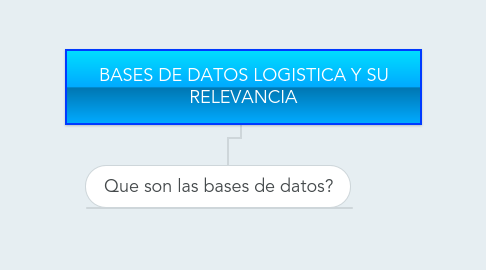 Mind Map: BASES DE DATOS LOGISTICA Y SU RELEVANCIA
