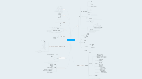 Mind Map: エレファント・シンスケ