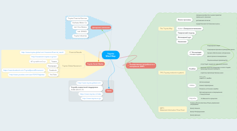 Mind Map: Toyota Mind Map