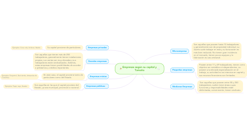 Mind Map: Empresas según su capital y Tamaño