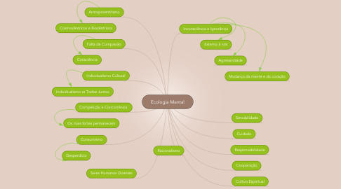 Mind Map: Ecologia Mental