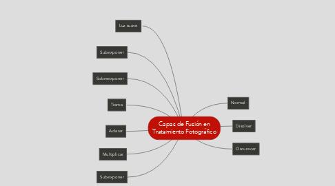 Mind Map: Capas de Fusión en Tratamiento Fotográfico