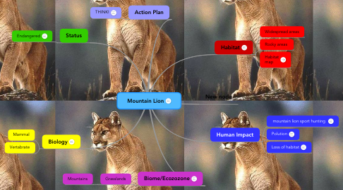 Mind Map: Mountain Lion