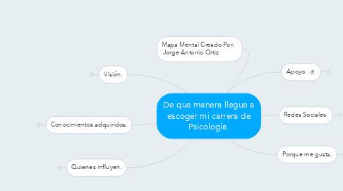 Mind Map: De que manera llegue a escoger mi carrera de Psicología.