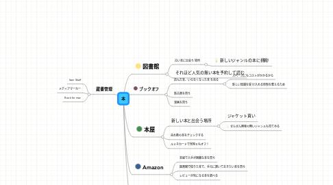 Mind Map: 本