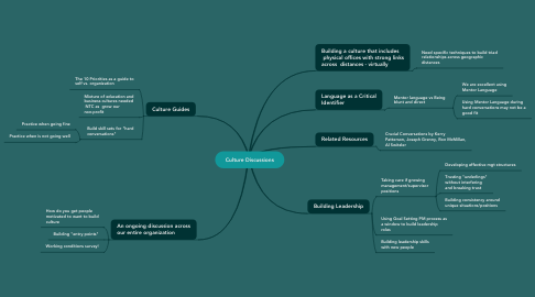 Mind Map: Culture Discussions