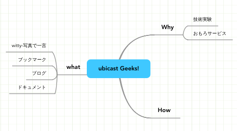 Mind Map: ubicast Geeks!