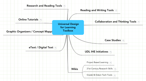 Mind Map: Universal Design for Learning Toolbox