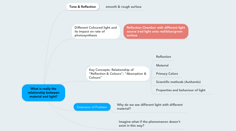 Mind Map: What is really the relationship between material and light?