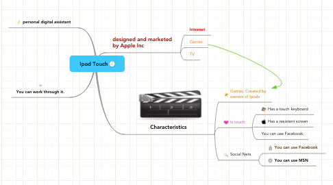 Mind Map: Ipod Touch