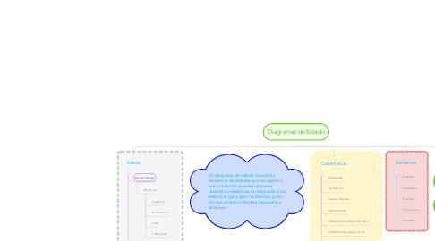 Mind Map: Diagramas de Estado