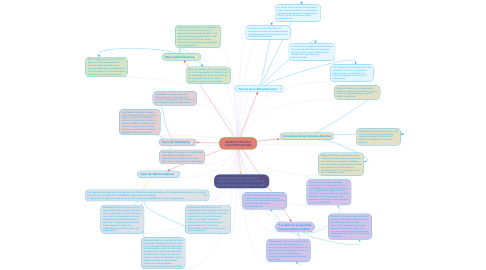 Mind Map: ADMINISTRACIÓN CONTEMPORÁNEA
