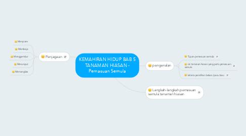 Mind Map: KEMAHIRAN HIDUP BAB 5 TANAMAN HIASAN - Pemasuan Semula