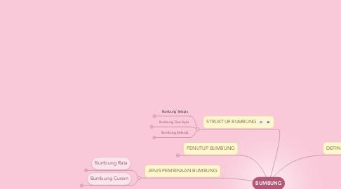 Mind Map: BUMBUNG