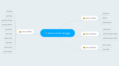 Mind Map: sains rumah tangga