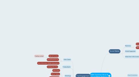 Mind Map: NBA Franchise Value & Social Media Presence