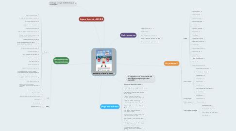 Mind Map: SPORTS AQUATIQUES