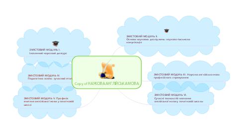 Mind Map: Copy of НАУКОВА АНГЛІЙСЬКА МОВА