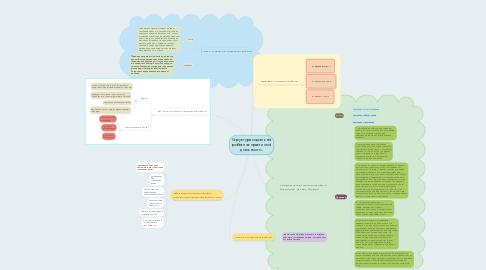 Mind Map: Структура соціальної роботияк практичної діяльності».