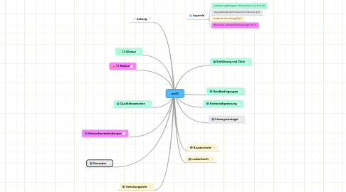 Mind Map: arc42