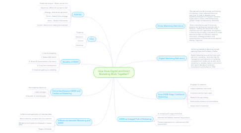 Mind Map: How Does Digital and Direct Marketing Work Together?