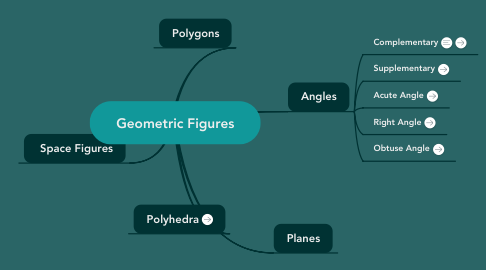 Mind Map: Geometric Figures